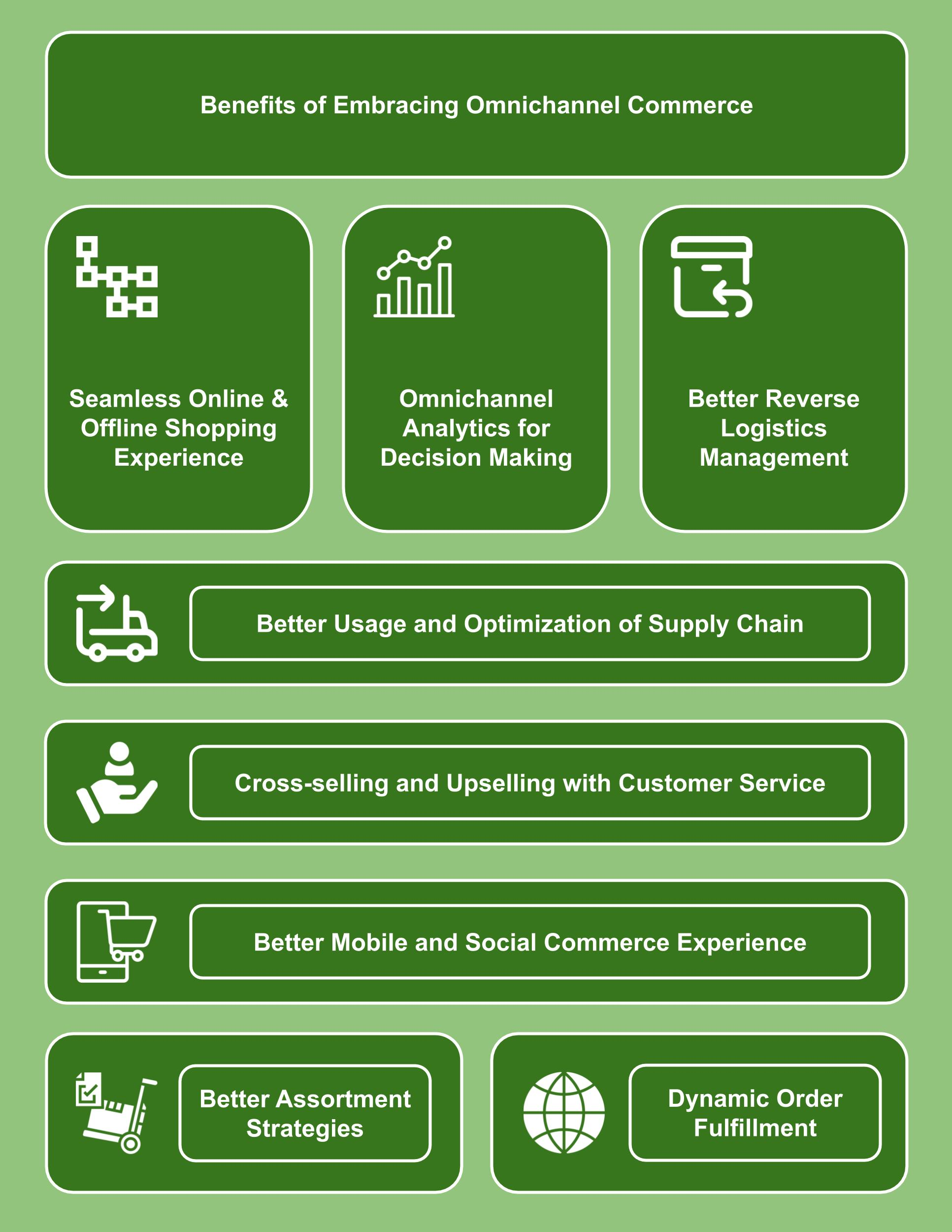 Mini Infographic - Benefits of Embracing Omnichannel Commerce
