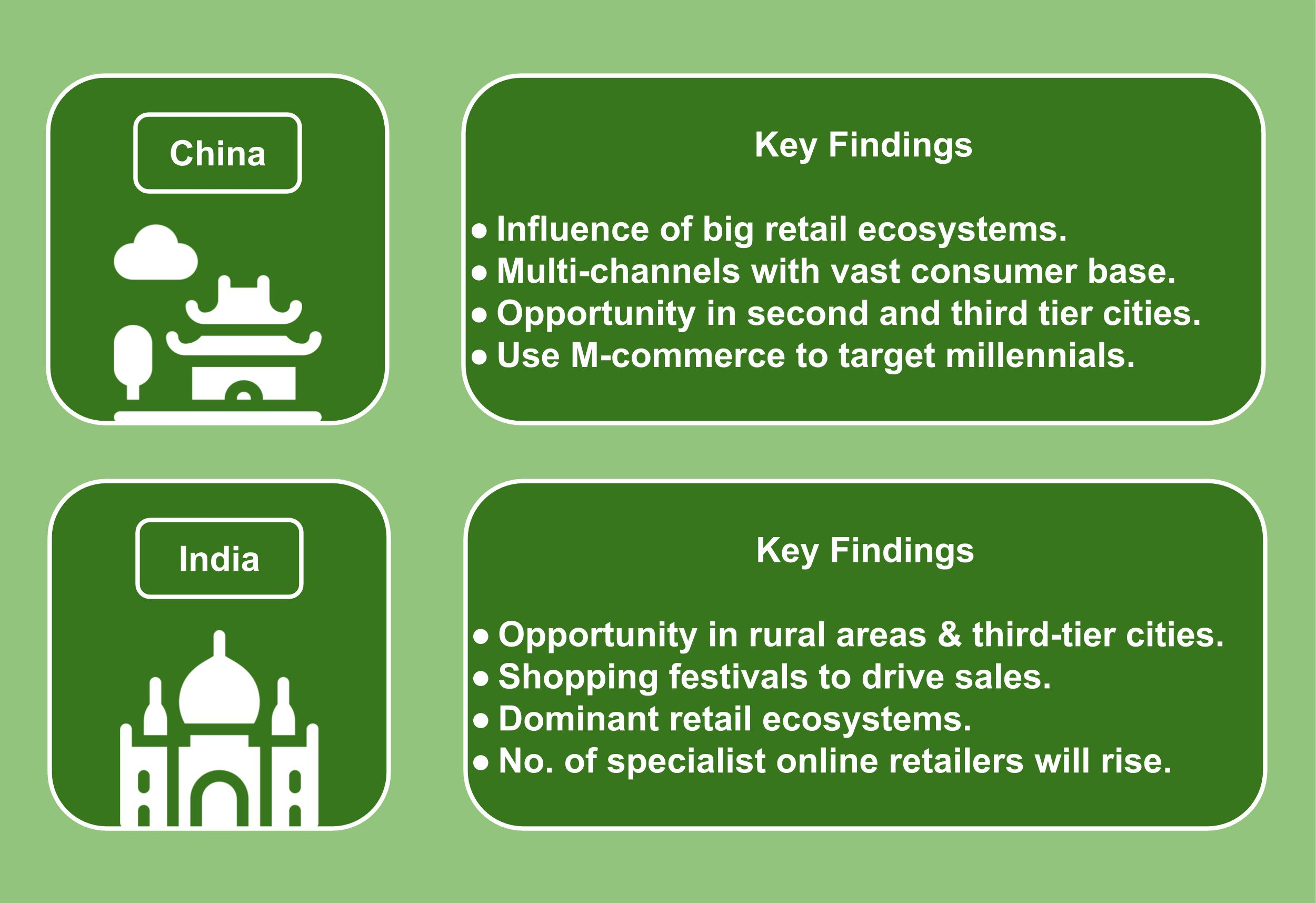Online Retailing in Asia Pacific - Key Findings